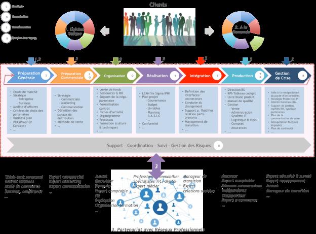SR2C - Stratégie Organisation Transformation et gestion des risques