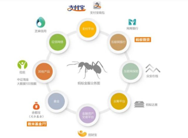 sr2c - comment ant financial (société de services financiers d'alibaba group) fonctionne-t-elle (4)